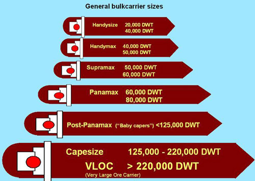 Tanker Ship Size Chart Keyword Data - Related Tanker Ship Size Chart